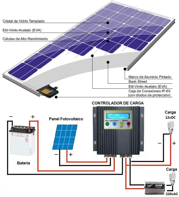 Paneles Solares – baterias de litio